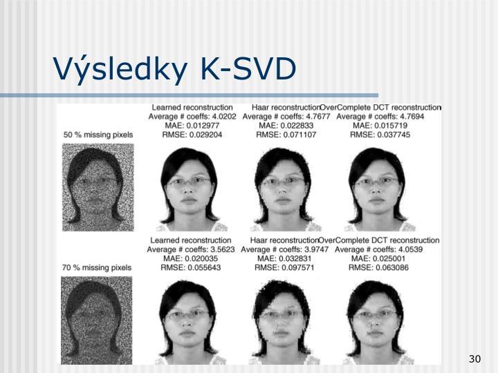 Výsledky K-SVD