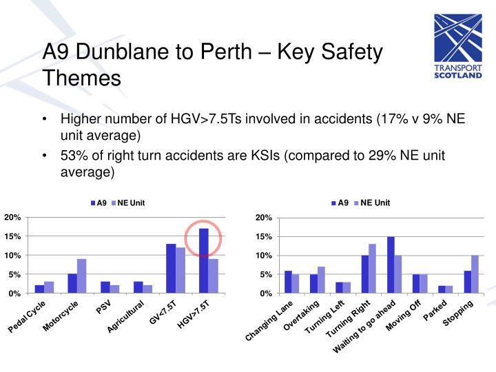 A9 Dunblane to Perth – Key Safety Themes