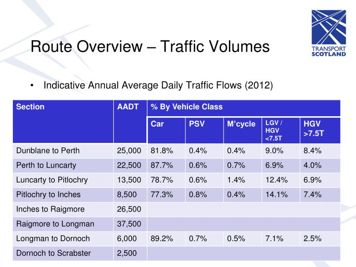 Route Overview – Traffic Volumes