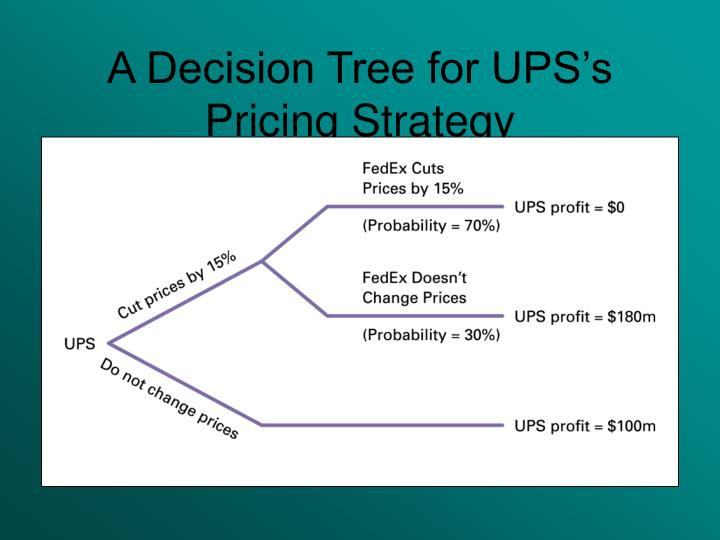 A Decision Tree for UPS's Pricing Strategy