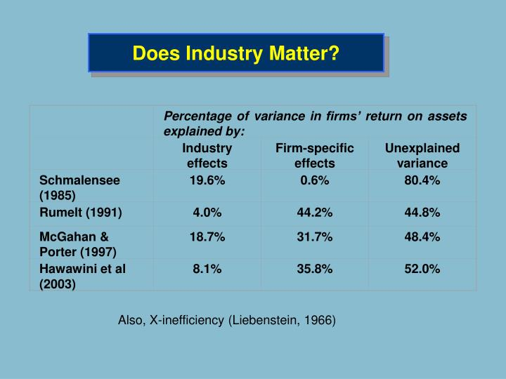 Percentage of variance in firms' return on assets explained by: