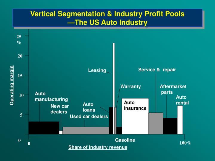 Vertical Segmentation & Industry Profit Pools