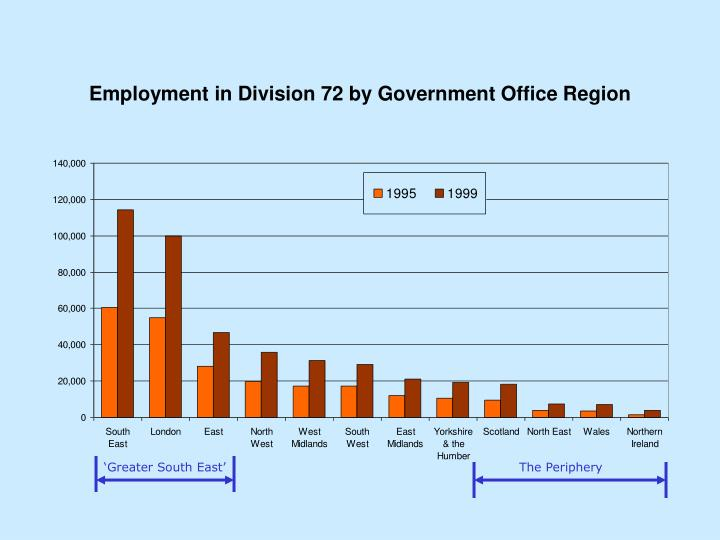 Employment in Division 72 by Government Office Region