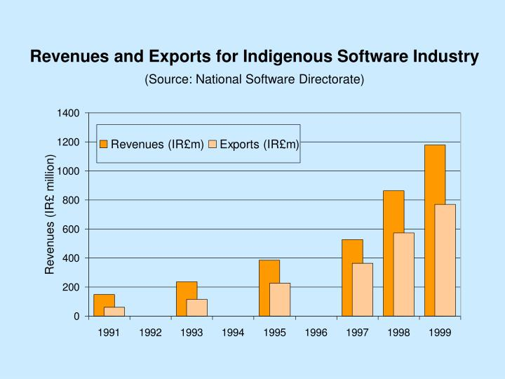 Revenues and Exports for Indigenous Software Industry