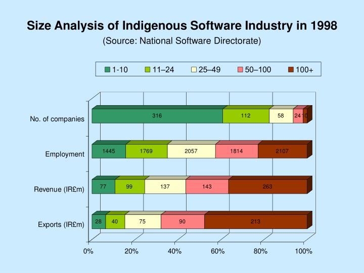 Size Analysis of Indigenous Software Industry in 1998