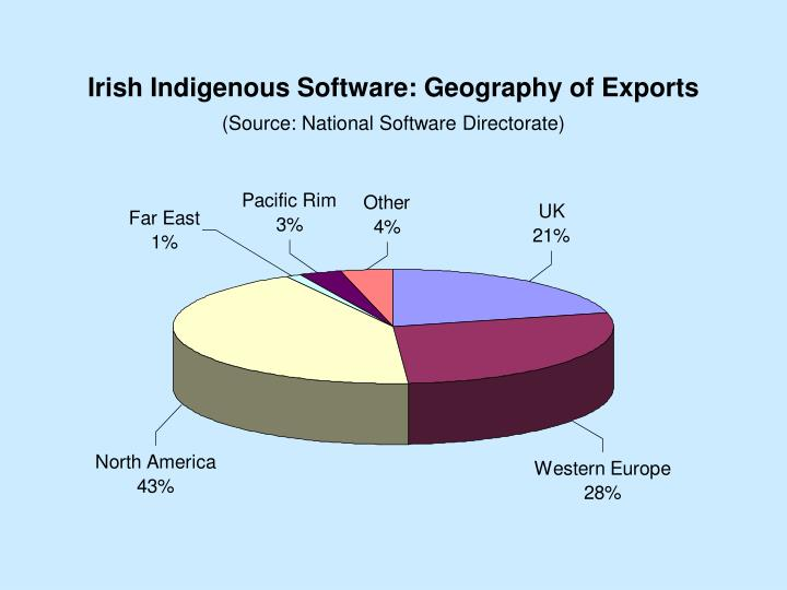 Irish Indigenous Software: Geography of Exports