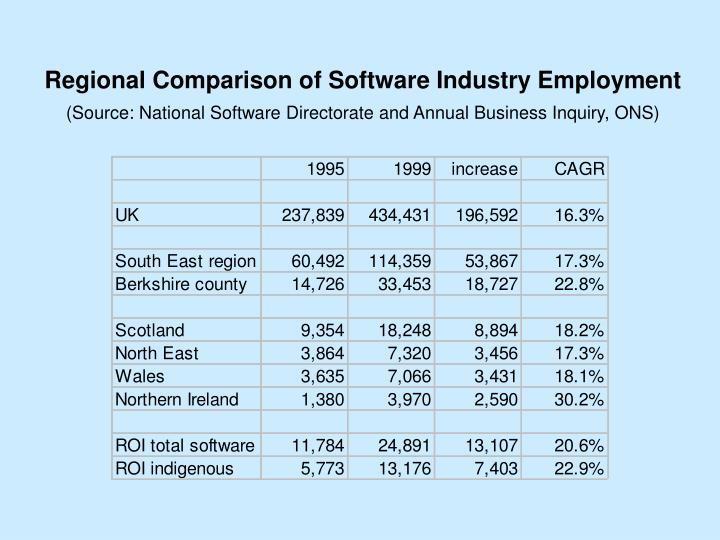 Regional Comparison of Software Industry Employment