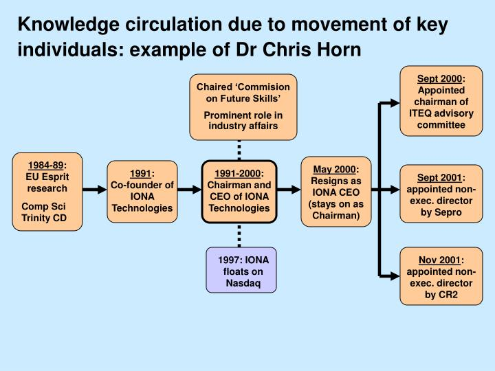Knowledge circulation due to movement of key individuals: example of Dr Chris Horn