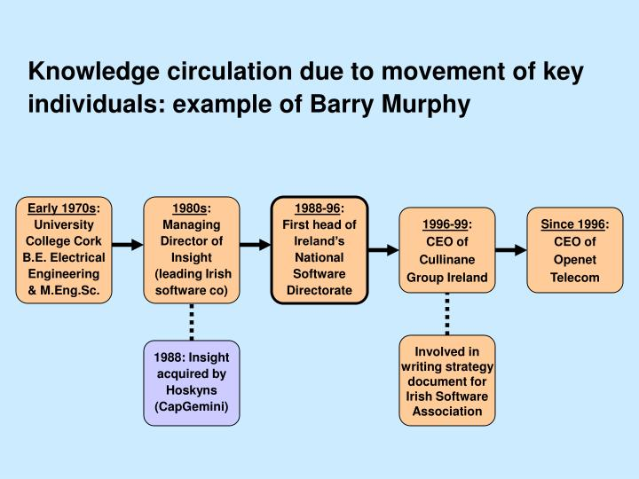 Knowledge circulation due to movement of key individuals: example of Barry Murphy