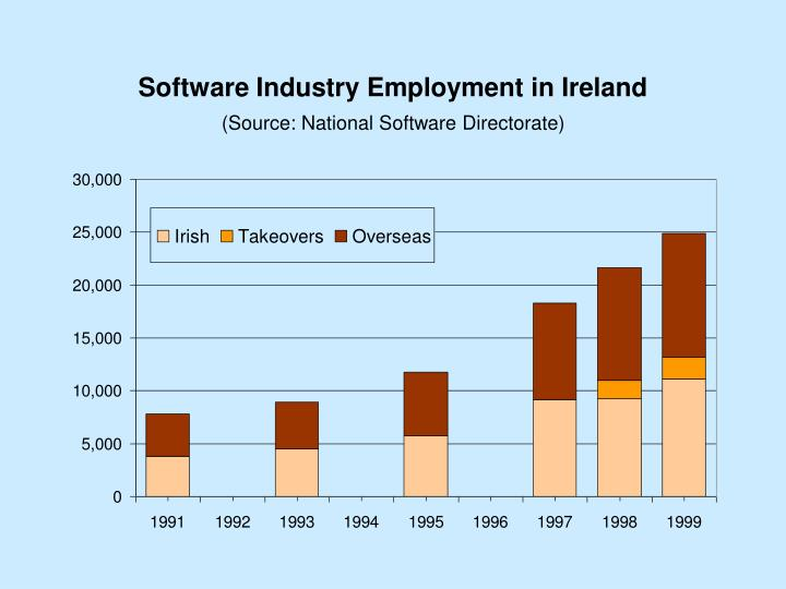 Software Industry Employment in Ireland