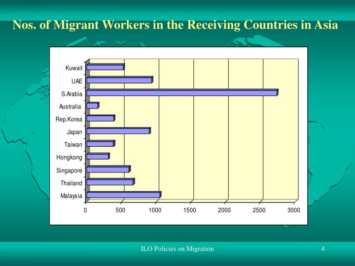 Nos. of Migrant Workers in the Receiving Countries in Asia