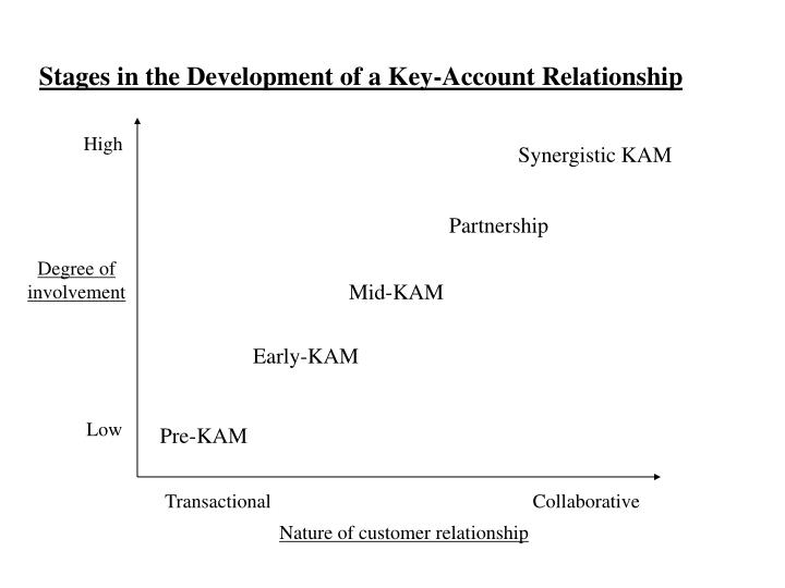 Stages in the Development of a Key-Account Relationship