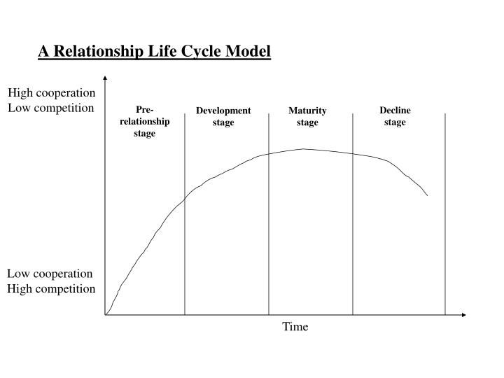 A Relationship Life Cycle Model