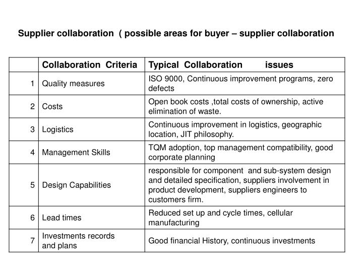 Supplier collaboration  ( possible areas for buyer – supplier collaboration
