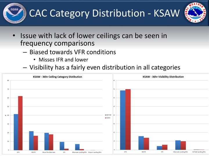 CAC Category Distribution - KSAW