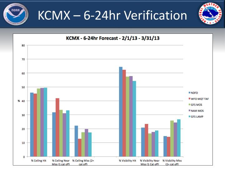KCMX – 6-24hr Verification