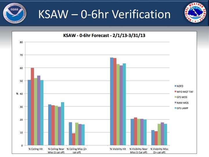KSAW – 0-6hr Verification