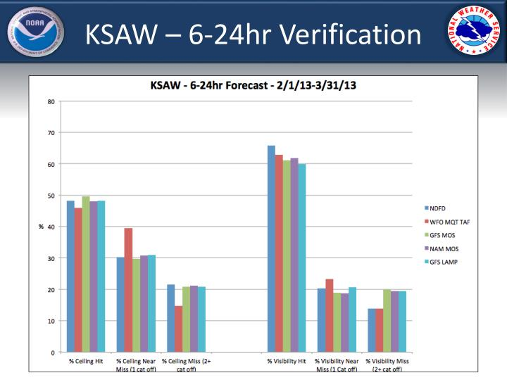 KSAW – 6-24hr Verification