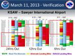 march 11 2013 verification