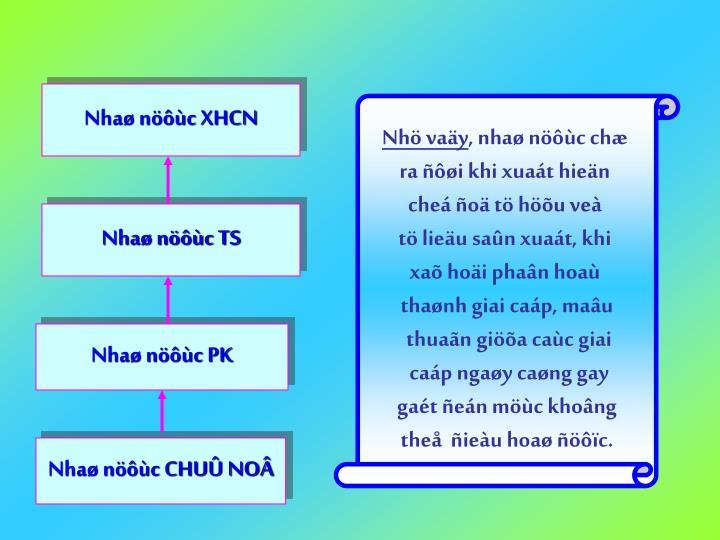 Nhaø nöôùc XHCN
