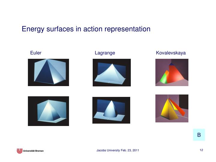 Energy surfaces in action representation