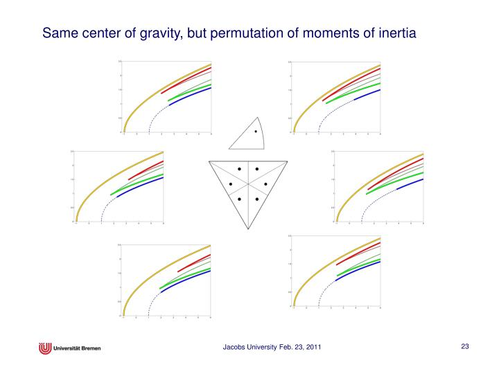 Same center of gravity, but permutation of moments of inertia