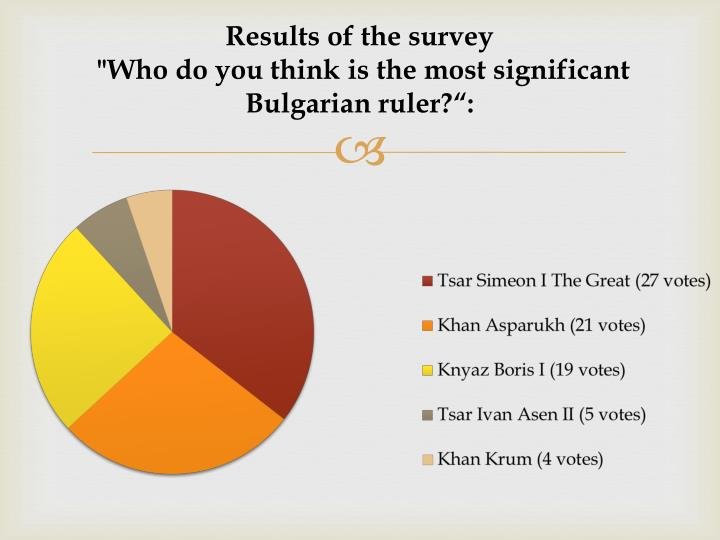 Results of the survey who do you think is the most significant bulgarian ruler