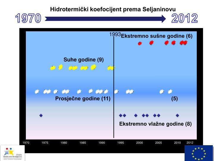 Hidrotermički koefocijent prema Seljaninovu