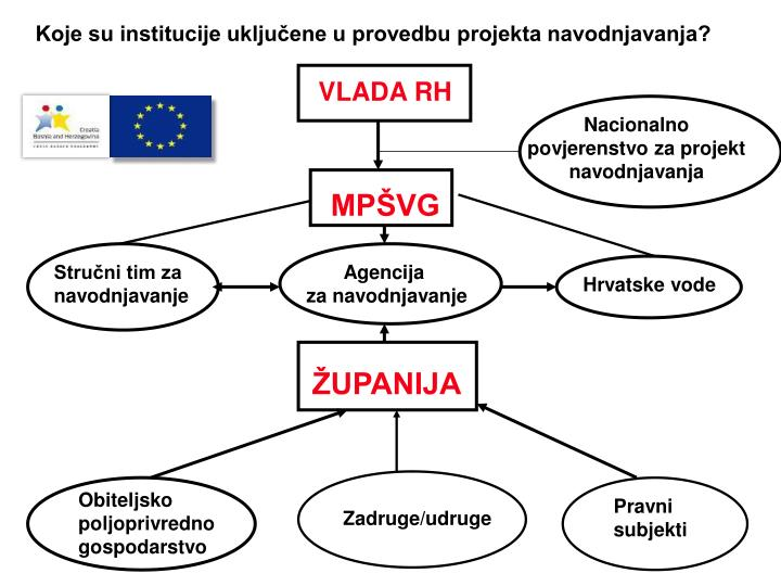 Koje su institucije uključene u provedbu projekta navodnjavanja?