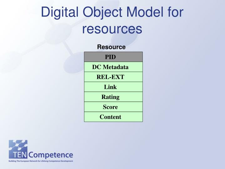 Digital Object Model for resources