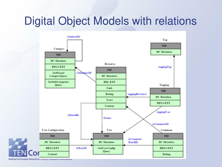 Digital Object Models with relations