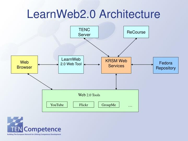 LearnWeb2.0 Architecture