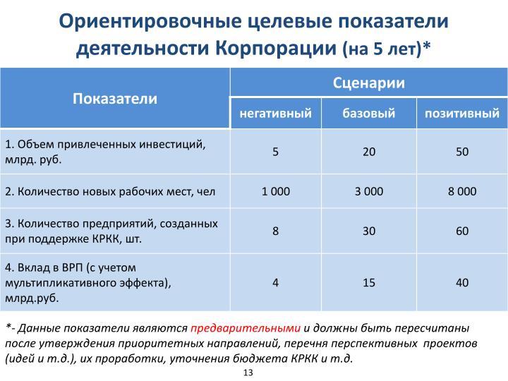 Ориентировочные целевые показатели деятельности Корпорации