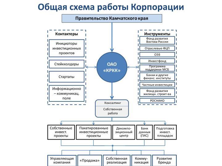 Общая схема работы Корпорации