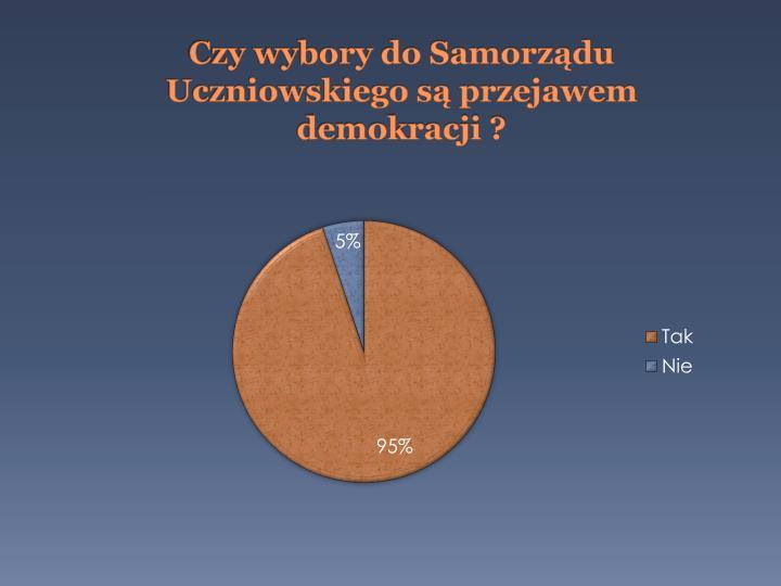 Czy wybory do Samorządu Uczniowskiego są przejawem demokracji ?