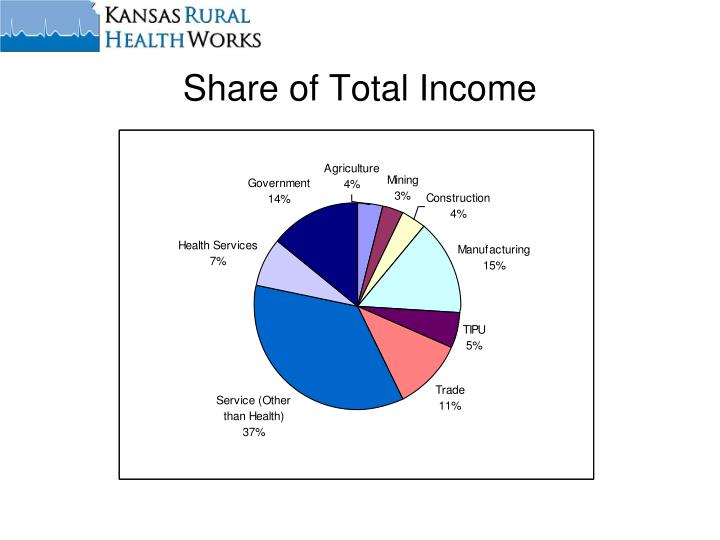 Share of Total Income