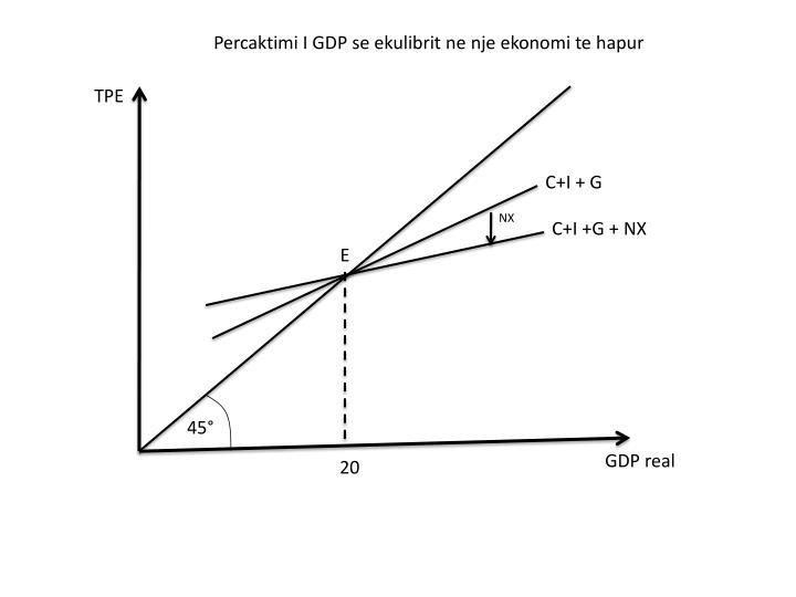 Percaktimi I GDP se ekulibrit ne nje ekonomi te hapur