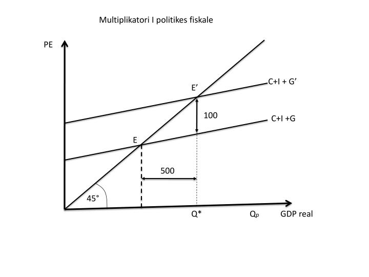 Multiplikatori I politikes fiskale