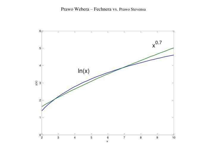 Prawo Webera – Fechnera vs.