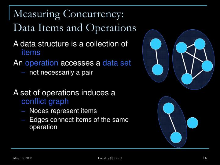 Measuring Concurrency: