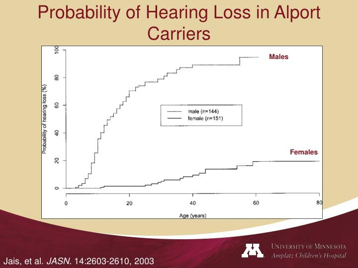 Probability of Hearing Loss in Alport Carriers