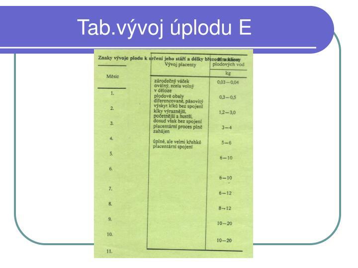 Tab.vývoj úplodu E