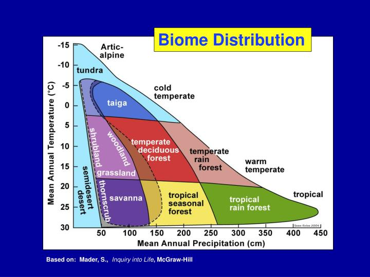 Biome Distribution