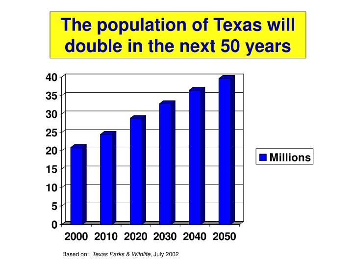 The population of Texas will double in the next 50 years