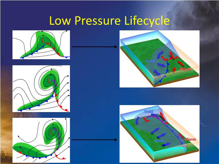 Low Pressure Lifecycle