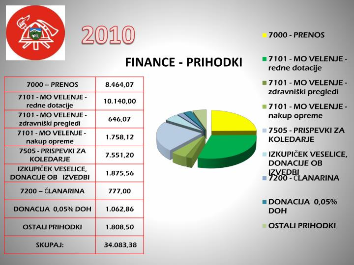 FINANCE - PRIHODKI