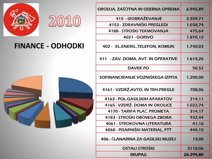FINANCE - ODHODKI