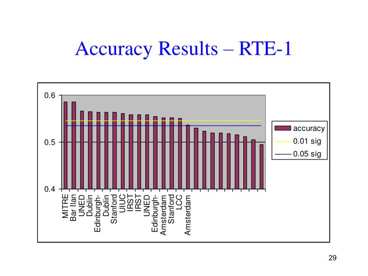 Accuracy Results – RTE-1
