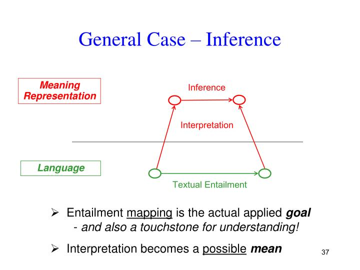 General Case – Inference