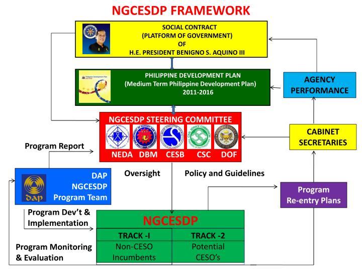 NGCESDP FRAMEWORK
